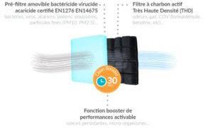 Filtration purificateur air Hygeolis